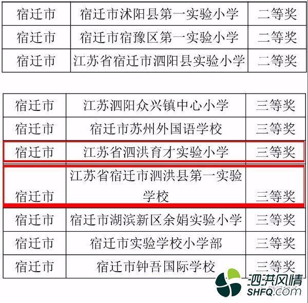十部门发文,泗洪又有一波学校被省里表彰!